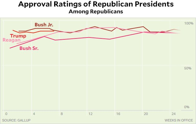 A Correction: Here's How Trump Is Doing Among Republican ...