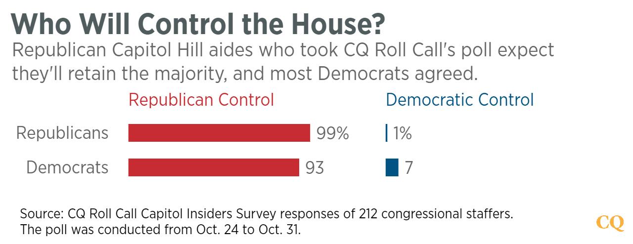 GOP Aides Predict Trump Loss, Control of Both House and Senate