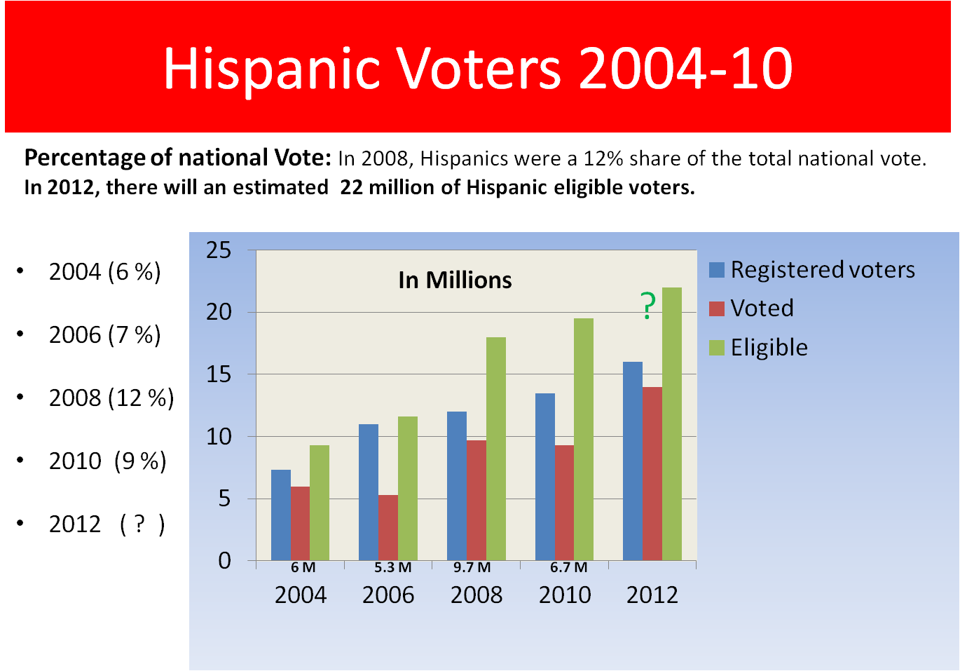 GOP, Don't Be Fooled, Latinos Will Come Out To Vote, And ...