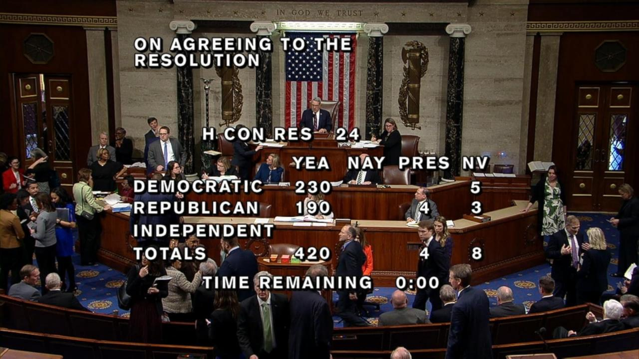 House Republicans and Democrats vote for public release of ...