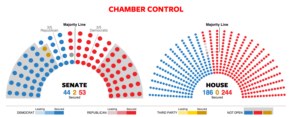 How many Republicans and Democrats are in the House of ...