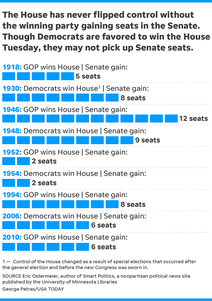 How many seats did the democrats win in 2018