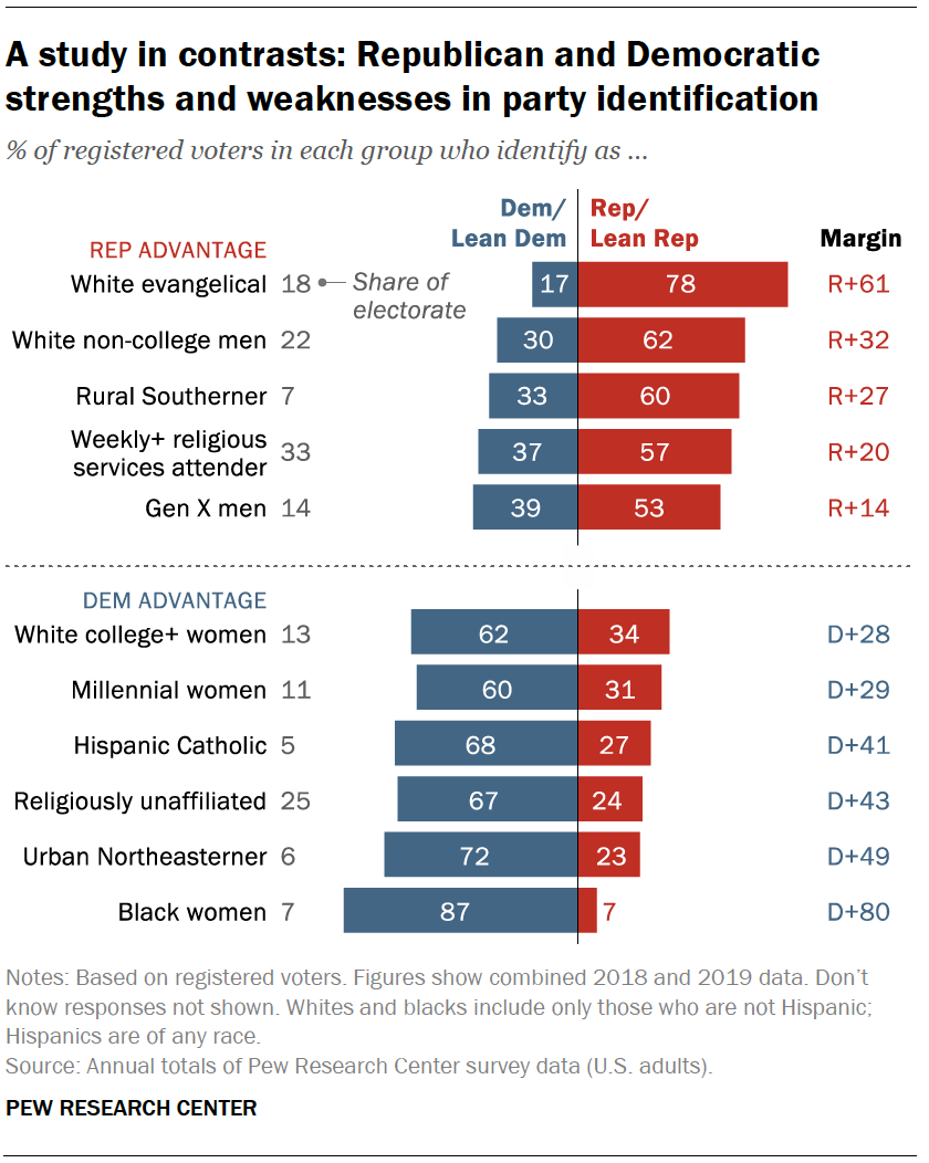 In Changing U.S. Electorate, Race and Education Remain ...