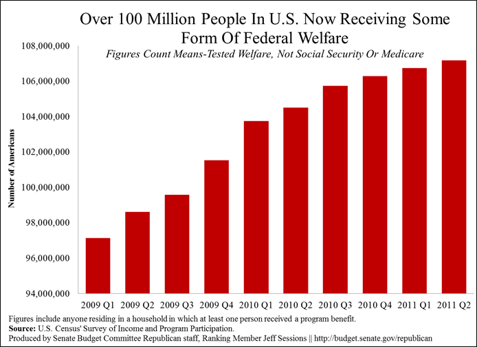 Over 100 Million People In U.S. Now Receiving Some Form Of ...