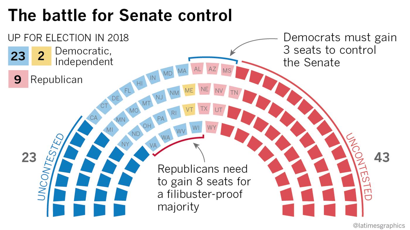 Senate Update