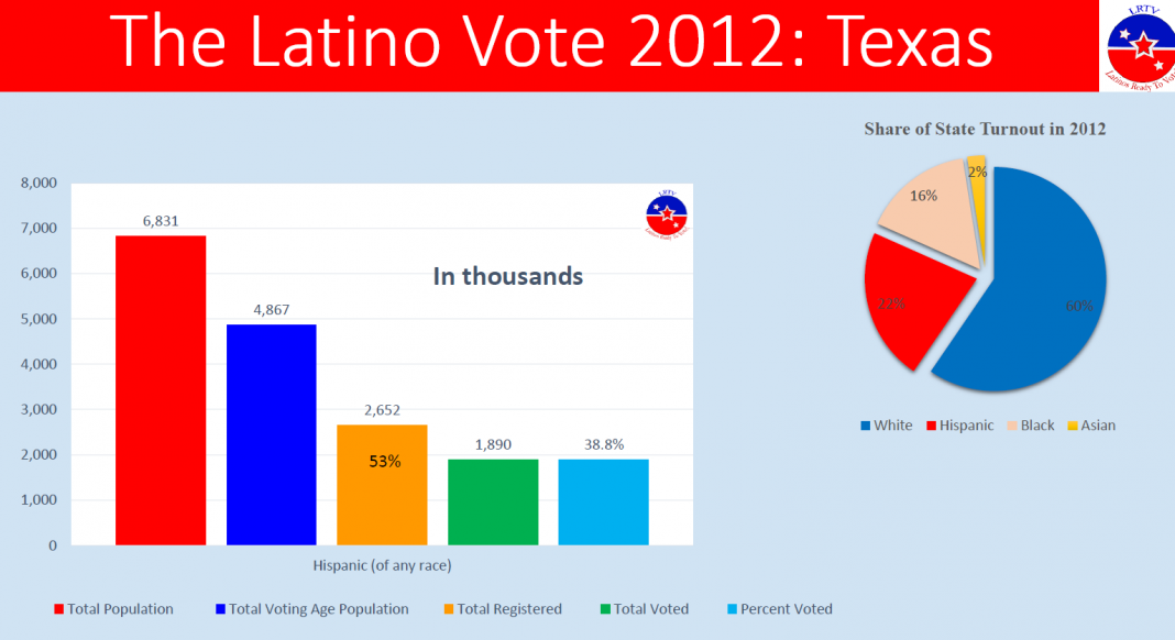 texas voting holy crap its going blue democratic