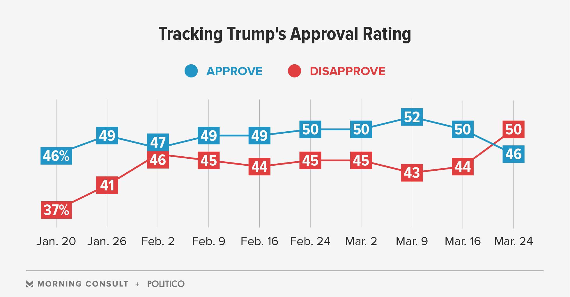 Trump Approval Underwater After GOP