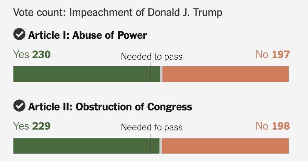 Trumps impeachment  Zealiya diaries