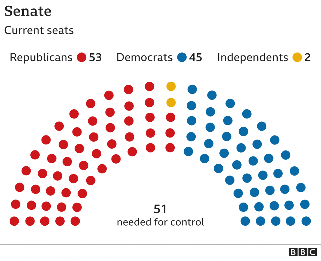 us election 2020 the five senate races to watch bbc news